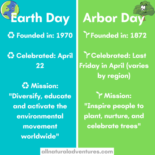 What is the difference between Earth Day and Arbor Day? Earth Day Vs Arbor Day - History and Ways to Celebrate